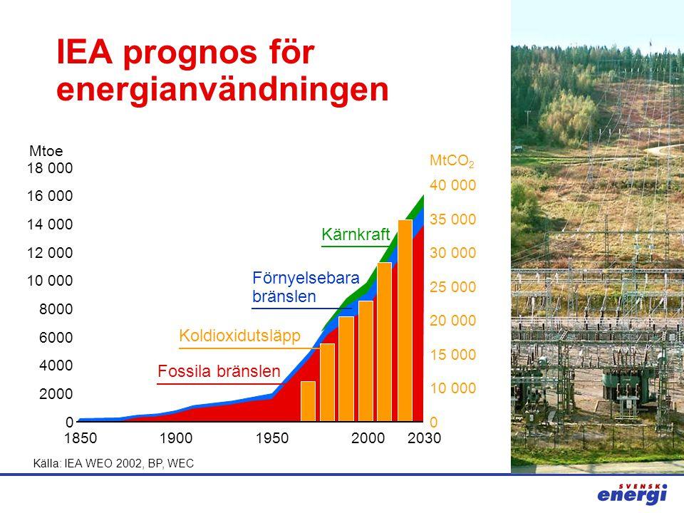 IEA prognos för energianvändningen Källa: IEA WEO 2002, BP, WEC 10 000 12 000 14 000 16 000 18 000 18501900195020002030 0 2000 4000 6000 8000 0 10 000 15 000 20 000 25 000 30 000 35 000 40 000 Fossila bränslen Förnyelsebara bränslen Kärnkraft MtCO 2 Mtoe Koldioxidutsläpp
