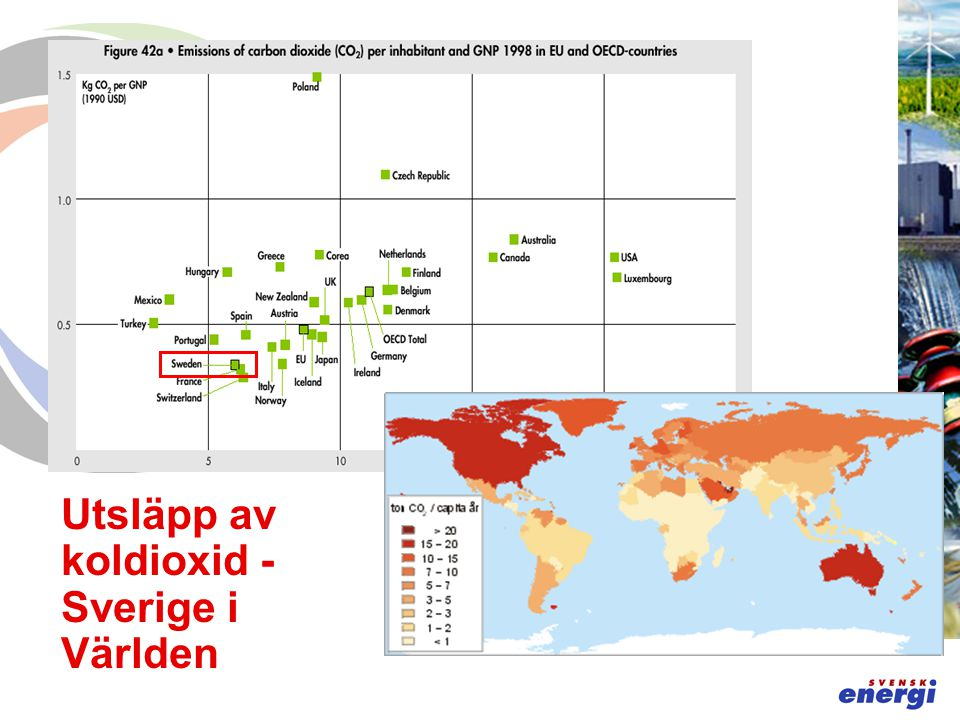New capacity 2000 - 2030 607 GW Installed Capacity 2030 901 GW Installed Capacity 2000 584 GW Retirements 2000-2030 290 GW Behovet av ny produktionskapacitet - IEA (EU 15) 20 gånger den svenska produktionskapaciteten!
