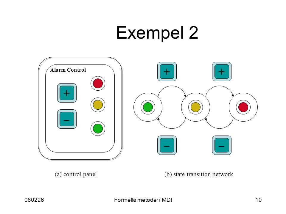 080226Formella metoder i MDI10 Exempel 2 + – + –– + Alarm Control (a) control panel(b) state transition network