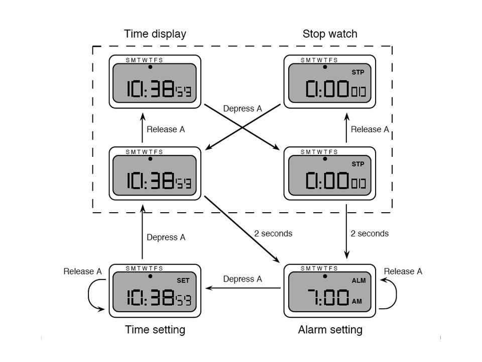 080226Formella metoder i MDI20 Sammanfattning Rätt använda kan formella metoder vara ett effektivt redskap i design av interaktiva system Se gärna adressen nedan för kompletterande information http://www.comp.lancs.ac.uk/~dixa/ topics/formal/ Från Perspectives on HCI