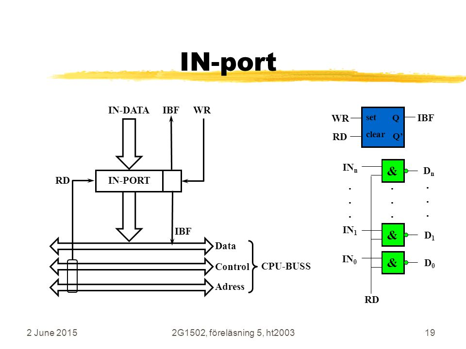 2 June 20152G1502, föreläsning 5, ht200319 IN-port &&&...... RD IN-PORT IBFWRIN-DATA RD IBF Adress Data Control CPU-BUSS IN 0 IN n............ DnDn D0
