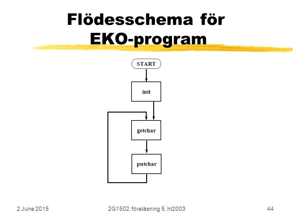 2 June 20152G1502, föreläsning 5, ht200344 Flödesschema för EKO-program START getcharputcharinit