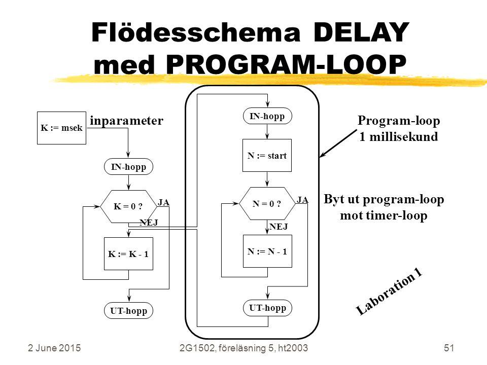 2 June 20152G1502, föreläsning 5, ht200351 Flödesschema DELAY med PROGRAM-LOOP N := startN := N - 1N = 0 ? IN-hopp UT-hopp JA NEJ K := msekK := K - 1K