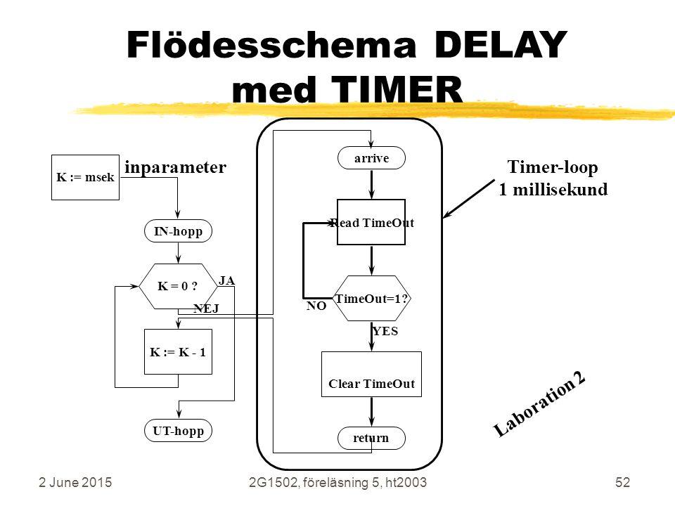 2 June 20152G1502, föreläsning 5, ht200352 Flödesschema DELAY med TIMER K := K - 1K = 0 ? IN-hopp UT-hopp JA NEJ arrive return TimeOut=1? Clear TimeOu