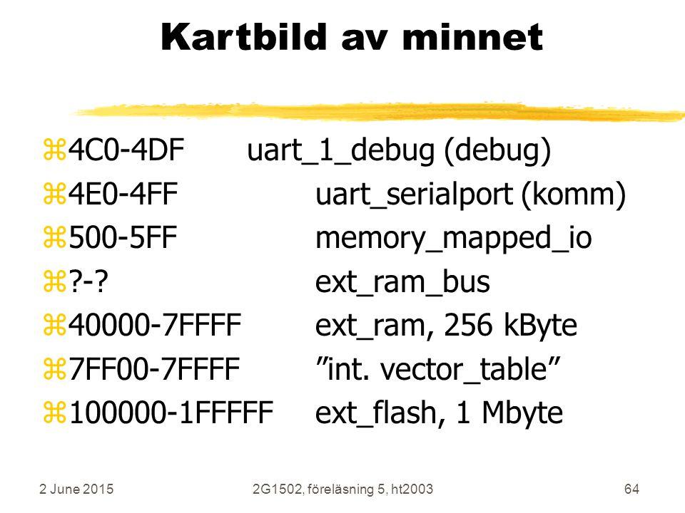 2 June 20152G1502, föreläsning 5, ht200364 Kartbild av minnet z4C0-4DFuart_1_debug (debug) z4E0-4FFuart_serialport (komm) z500-5FFmemory_mapped_io z?-?ext_ram_bus z40000-7FFFFext_ram, 256 kByte z7FF00-7FFFF int.