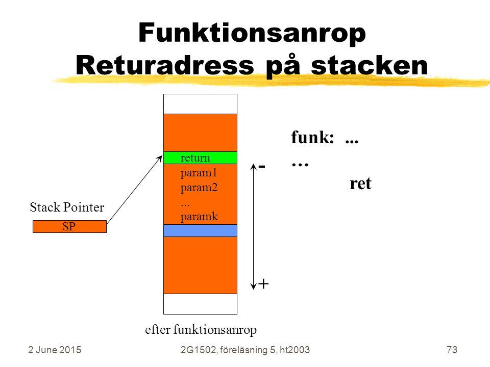 2 June 20152G1502, föreläsning 5, ht200373 Funktionsanrop Returadress på stacken Stack Pointer SP + - funk:... … ret return param1 param2... paramk ef
