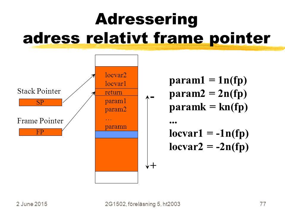 2 June 20152G1502, föreläsning 5, ht200377 Adressering adress relativt frame pointer Frame Pointer FP param1 = 1n(fp) param2 = 2n(fp) paramk = kn(fp)...