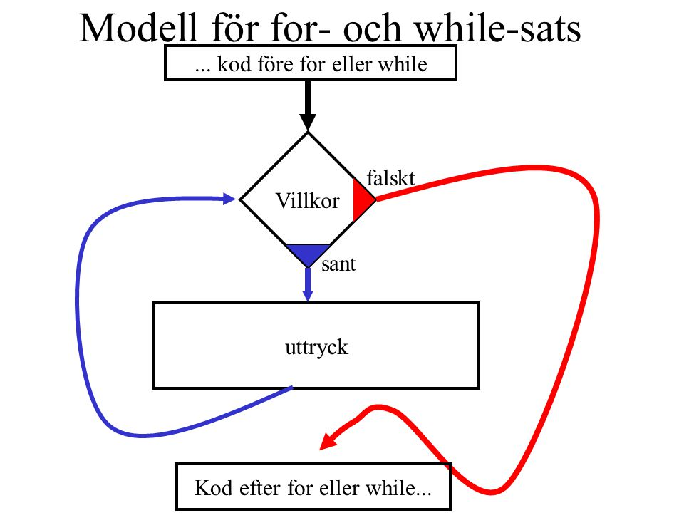 while-sats består av följande delar: 1. while 2. Villkor-sats (condition) 3.