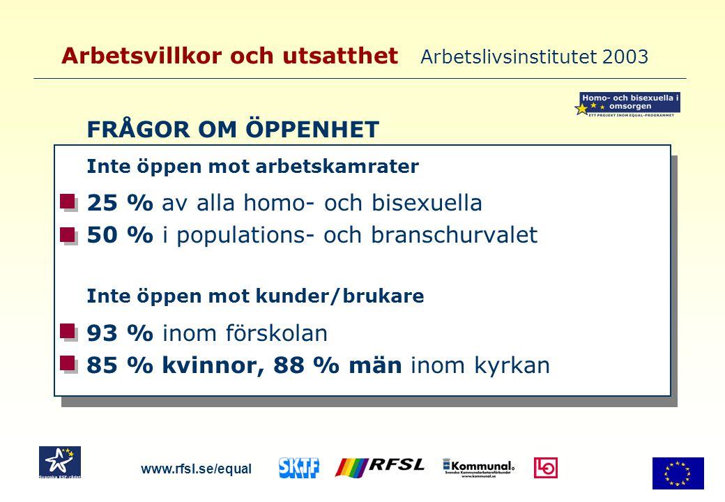 Arbetsvillkor och utsatthet Arbetslivsinstitutet 2003 FRÅGOR OM ÖPPENHET Inte öppen mot arbetskamrater 25 % av alla homo- och bisexuella 50 % i popula