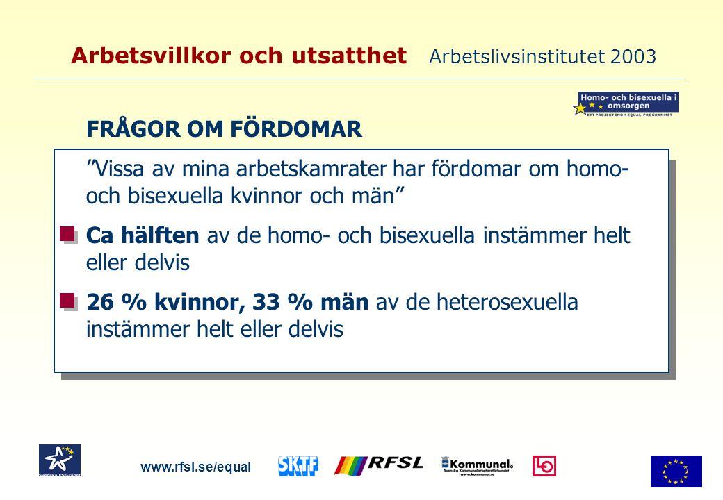 Arbetsvillkor och utsatthet Arbetslivsinstitutet 2003 FRÅGOR OM FÖRDOMAR Vissa av mina arbetskamrater har fördomar om homo- och bisexuella kvinnor och män Ca hälften av de homo- och bisexuella instämmer helt eller delvis 26 % kvinnor, 33 % män av de heterosexuella instämmer helt eller delvis www.rfsl.se/equal