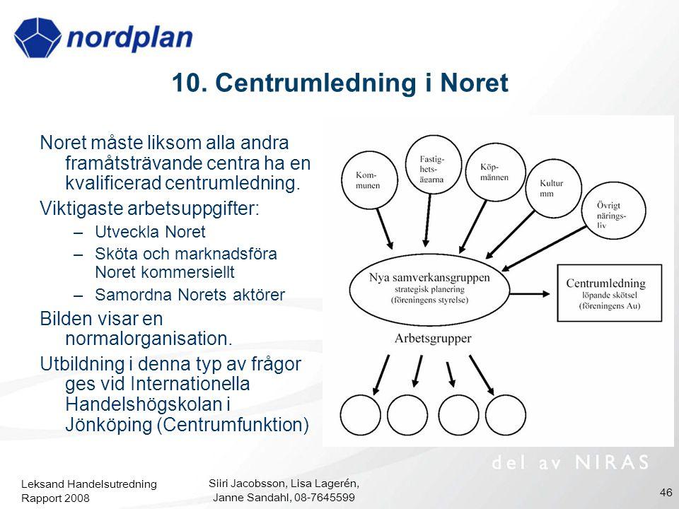 Leksand Handelsutredning Rapport 2008 Siiri Jacobsson, Lisa Lagerén, Janne Sandahl, 08-7645599 46 10. Centrumledning i Noret Noret måste liksom alla a