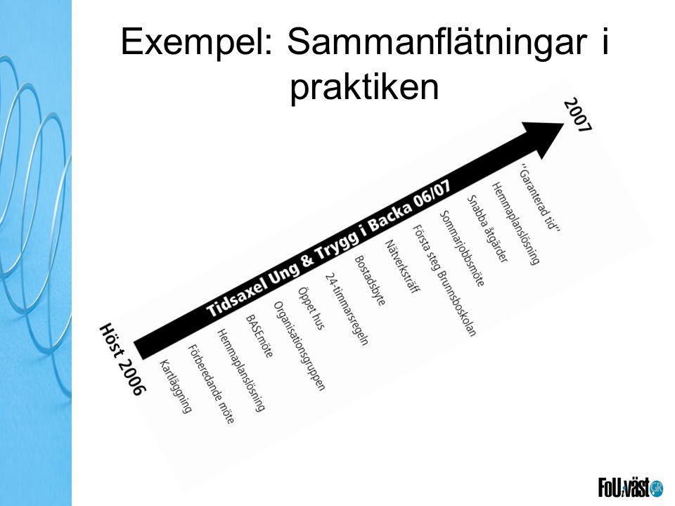 Exempel: Sammanflätningar i praktiken