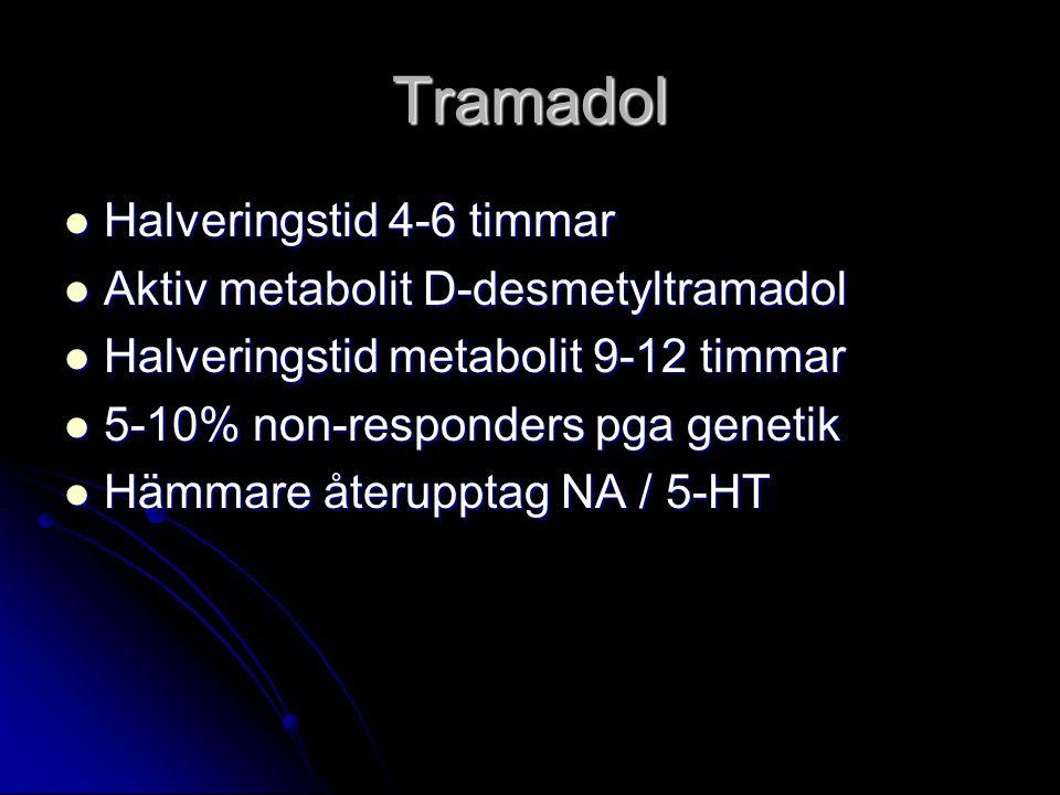 Tramadol Halveringstid 4-6 timmar Halveringstid 4-6 timmar Aktiv metabolit D-desmetyltramadol Aktiv metabolit D-desmetyltramadol Halveringstid metabolit 9-12 timmar Halveringstid metabolit 9-12 timmar 5-10% non-responders pga genetik 5-10% non-responders pga genetik Hämmare återupptag NA / 5-HT Hämmare återupptag NA / 5-HT