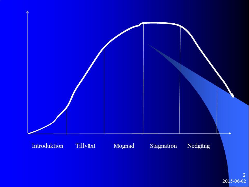 2 Introduktion Tillväxt Mognad Stagnation Nedgång