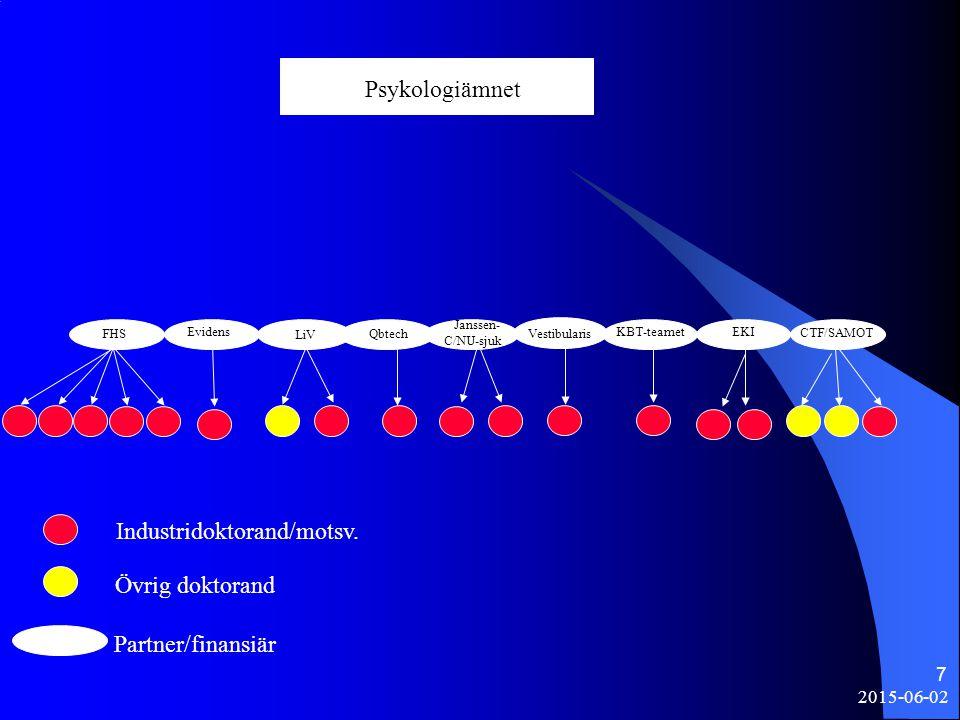 2015-06-02 7 Psykologiämnet CTF/SAMOT FHS LiV Qbtech Janssen- C/NU-sjuk ?? Industridoktorand/motsv. Övrig doktorand Partner/finansiär KBT-teamet Vesti