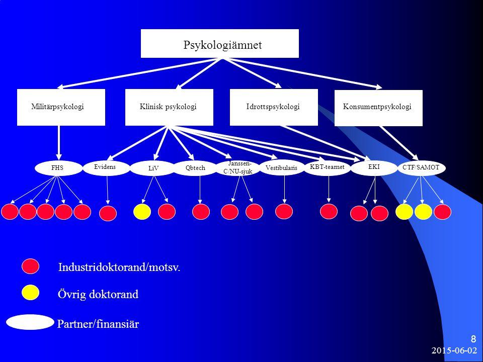 2015-06-02 8 Psykologiämnet CTF/SAMOT FHS LiV Qbtech Janssen- C/NU-sjuk ?? Industridoktorand/motsv. Övrig doktorand Partner/finansiär KBT-teamet Vesti