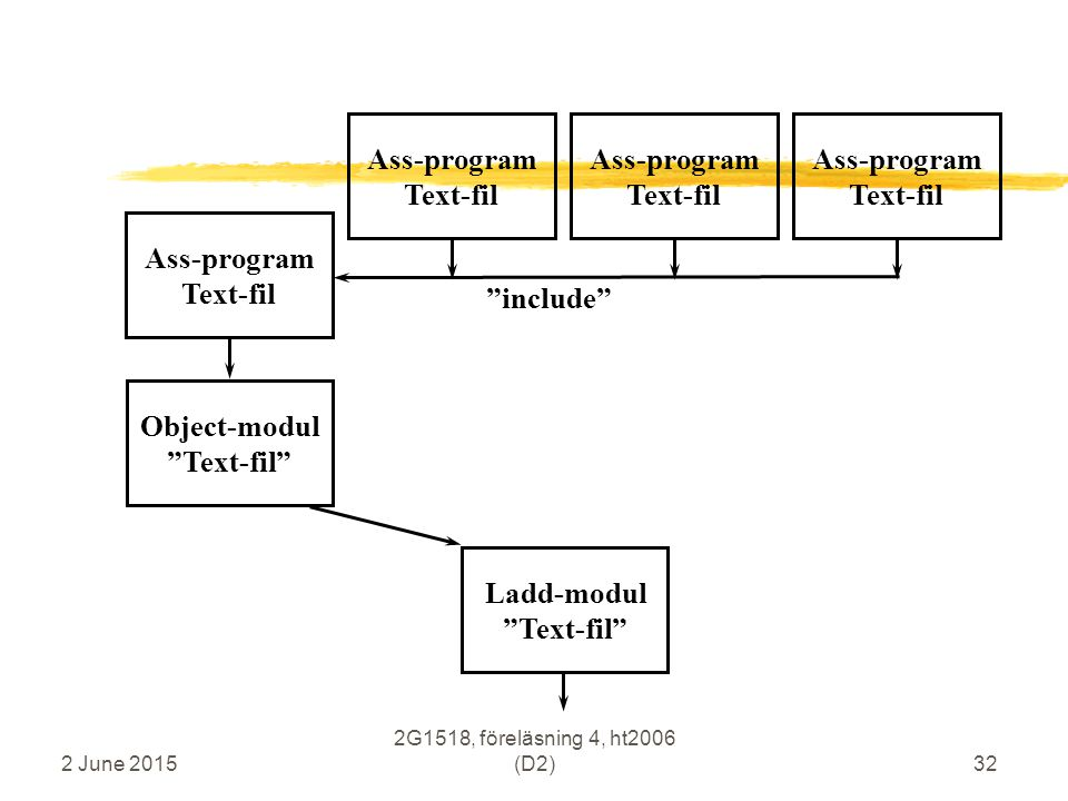 2 June 2015 2G1518, föreläsning 4, ht2006 (D2)32 Ass-program Text-fil Object-modul Text-fil Ladd-modul Text-fil include Ass-program Text-fil Ass-program Text-fil Ass-program Text-fil