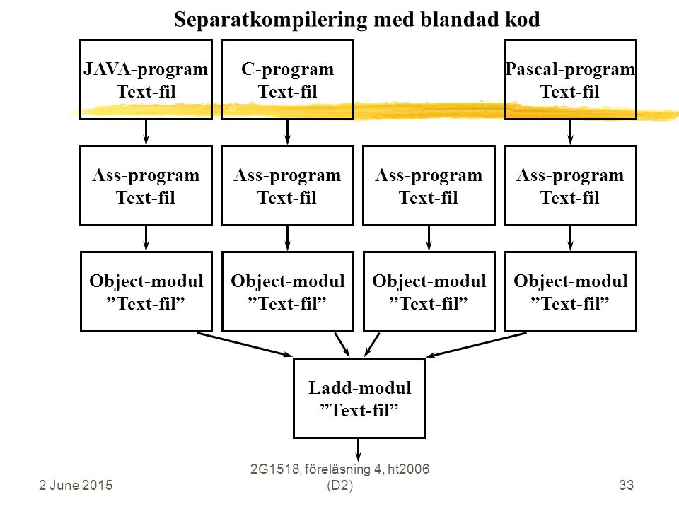 2 June 2015 2G1518, föreläsning 4, ht2006 (D2)33 JAVA-program Text-fil Ass-program Text-fil Object-modul Text-fil C-program Text-fil Ass-program Text-fil Object-modul Text-fil Ladd-modul Text-fil Ass-program Text-fil Object-modul Text-fil Pascal-program Text-fil Ass-program Text-fil Object-modul Text-fil Separatkompilering med blandad kod