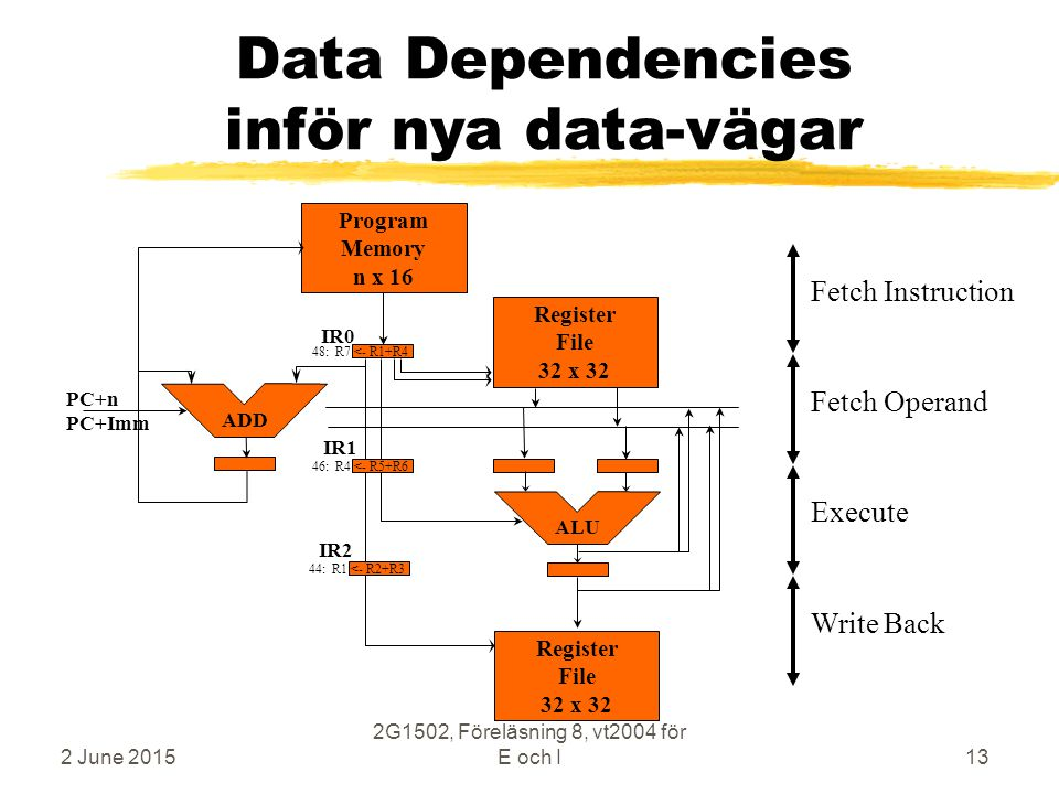 2 June 2015 2G1502, Föreläsning 8, vt2004 för E och I13 Data Dependencies inför nya data-vägar Execute Fetch Operand Write Back Fetch Instruction Register File 32 x 32 Program Memory n x 16 ALU Register File 32 x 32 IR0 IR1 IR2 44: R1 <- R2+R3 46: R4 <- R5+R6 48: R7 <- R1+R4 ADD PC+n PC+Imm