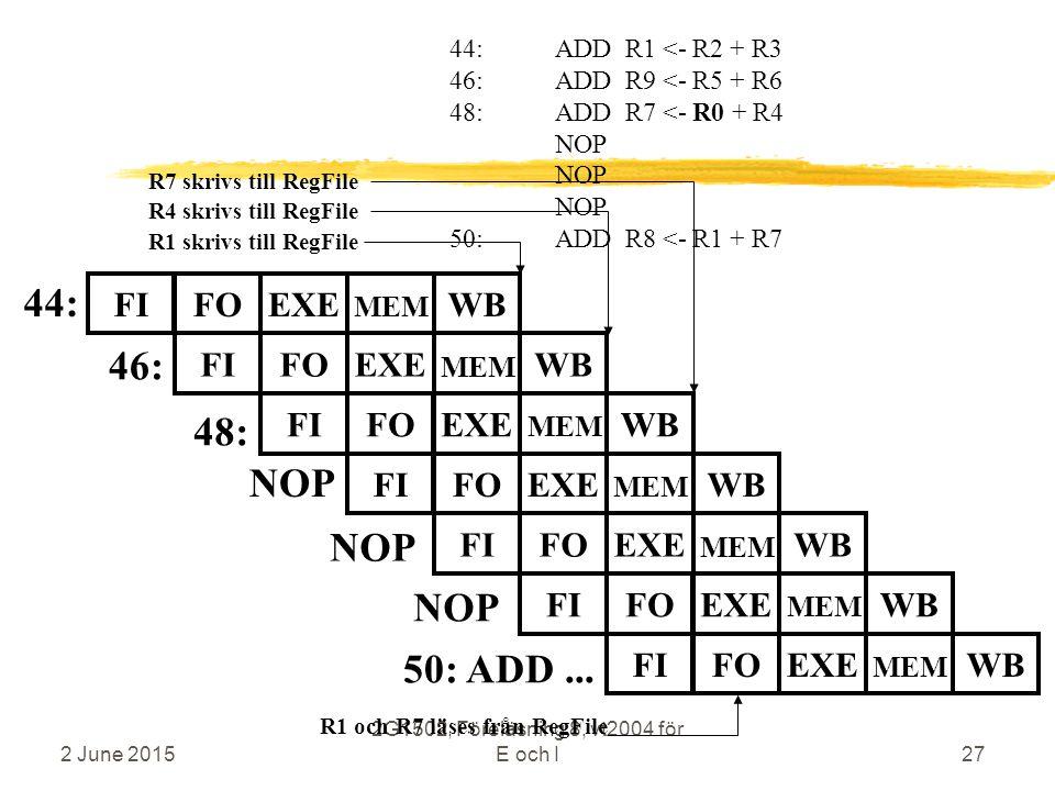 2 June 2015 2G1502, Föreläsning 8, vt2004 för E och I27 44: 46: 44:ADD R1 <- R2 + R3 46:ADD R9 <- R5 + R6 48:ADD R7 <- R0 + R4 NOP 50:ADD R8 <- R1 + R7 48: R4 skrivs till RegFile R1 och R7 läses från RegFile R1 skrivs till RegFile FIFOEXEWB MEM FIFOEXEWB MEM FIFOEXEWB MEM FIFOEXEWB MEM R7 skrivs till RegFile 50: ADD...