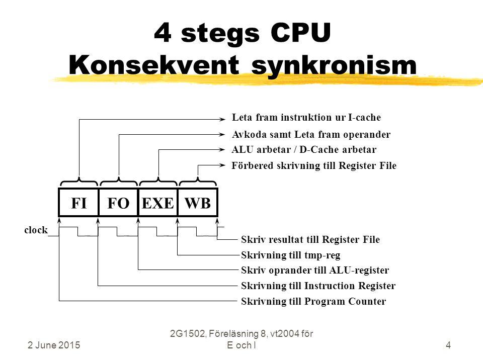 2 June 2015 2G1502, Föreläsning 8, vt2004 för E och I4 4 stegs CPU Konsekvent synkronism Förbered skrivning till Register File FIFOEXEWB ALU arbetar / D-Cache arbetar Avkoda samt Leta fram operander Leta fram instruktion ur I-cache Skriv resultat till Register File Skrivning till tmp-reg Skriv oprander till ALU-register Skrivning till Instruction Register Skrivning till Program Counter clock