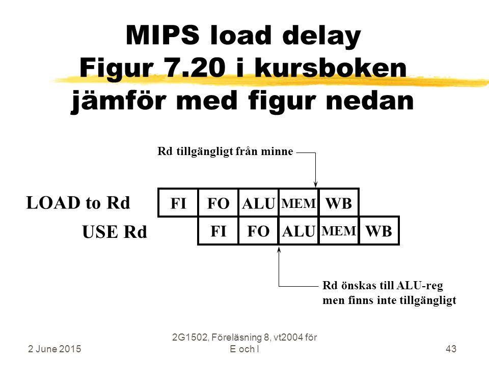 2 June 2015 2G1502, Föreläsning 8, vt2004 för E och I43 MIPS load delay Figur 7.20 i kursboken jämför med figur nedan LOAD to Rd FIFOALUWB MEM FIFOALUWB MEM Rd tillgängligt från minne Rd önskas till ALU-reg men finns inte tillgängligt USE Rd