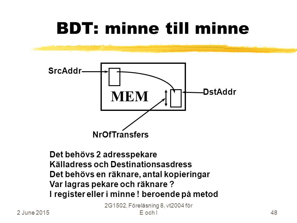 2 June 2015 2G1502, Föreläsning 8, vt2004 för E och I48 BDT: minne till minne MEM SrcAddr NrOfTransfers DstAddr Det behövs 2 adresspekare Källadress och Destinationsasdress Det behövs en räknare, antal kopieringar Var lagras pekare och räknare .