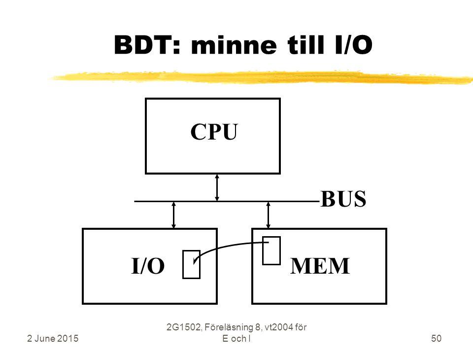 2 June 2015 2G1502, Föreläsning 8, vt2004 för E och I50 BDT: minne till I/O CPU MEM BUS I/O