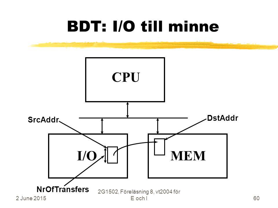 2 June 2015 2G1502, Föreläsning 8, vt2004 för E och I60 BDT: I/O till minne CPU MEMI/O SrcAddr DstAddr NrOfTransfers