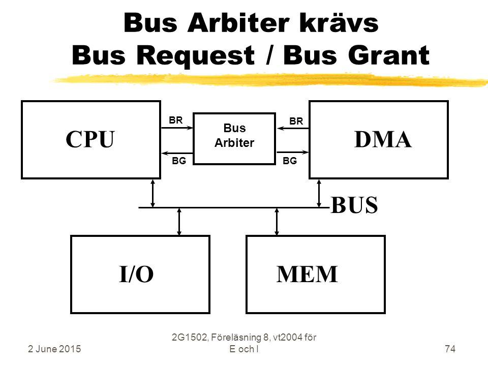 2 June 2015 2G1502, Föreläsning 8, vt2004 för E och I74 Bus Arbiter krävs Bus Request / Bus Grant CPU MEM BUS I/O DMA Bus Arbiter BR BG