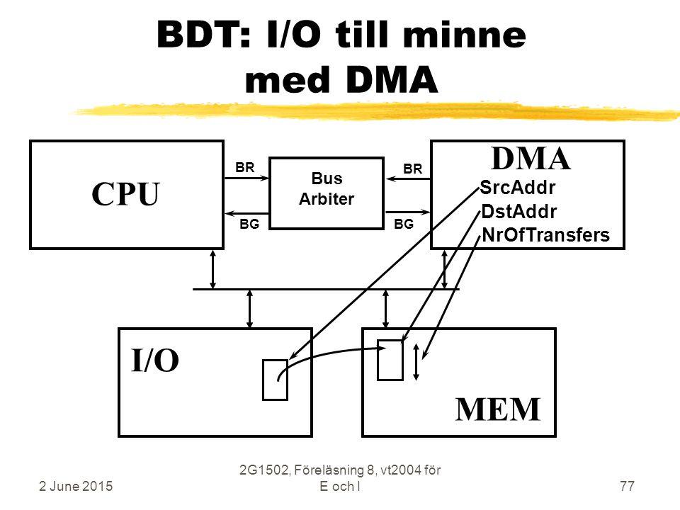 2 June 2015 2G1502, Föreläsning 8, vt2004 för E och I77 BDT: I/O till minne med DMA CPU MEM DMA Bus Arbiter BR BG MEM I/O SrcAddr DstAddr NrOfTransfers