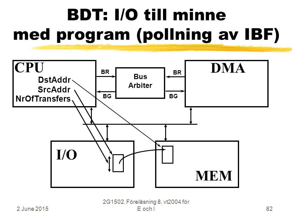 2 June 2015 2G1502, Föreläsning 8, vt2004 för E och I82 BDT: I/O till minne med program (pollning av IBF) CPU MEM DMA Bus Arbiter BR BG MEM I/O SrcAddr DstAddr NrOfTransfers