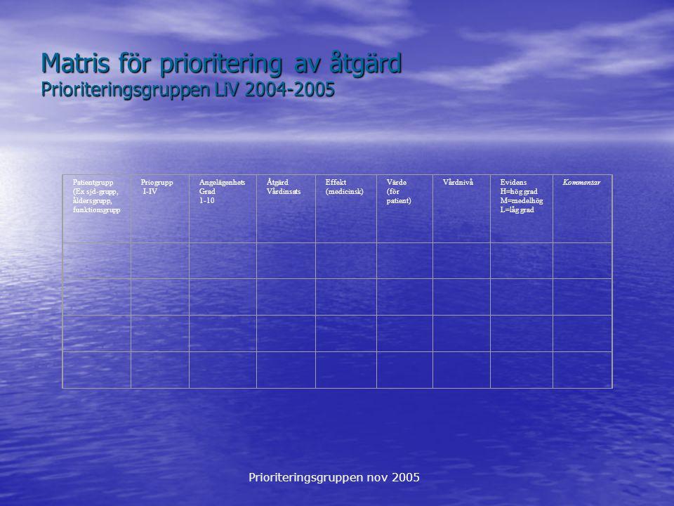 Prioriteringsgruppen nov 2005 Matris för prioritering av åtgärd Prioriteringsgruppen LiV 2004-2005 Patientgrupp (Ex sjd-grupp, åldersgrupp, funktionsgrupp Priogrupp I-IV Angelägenhets Grad 1-10 Åtgärd Vårdinsats Effekt (medicinsk) Värde (för patient) VårdnivåEvidens H=hög grad M=medelhög L=låg grad Kommentar