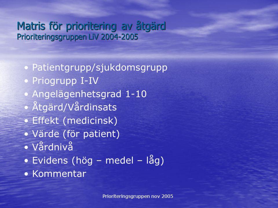 Prioriteringsgruppen nov 2005 Matris för prioritering av åtgärd Prioriteringsgruppen LiV 2004-2005 Patientgrupp/sjukdomsgrupp Priogrupp I-IV Angelägenhetsgrad 1-10 Åtgärd/Vårdinsats Effekt (medicinsk) Värde (för patient) Vårdnivå Evidens (hög – medel – låg) Kommentar