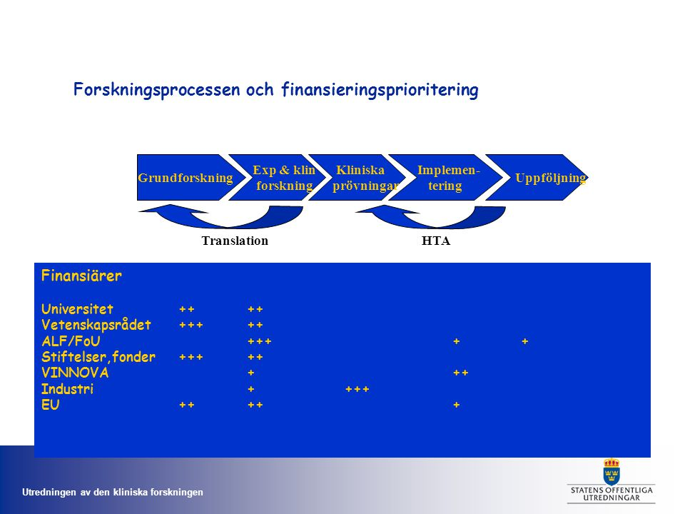Utredningen av den kliniska forskningen Forskningsprocessen och finansieringsprioritering Grundforskning Exp & klin forskning Kliniska prövningar Implemen- tering Uppföljning Finansiärer Universitet++++ Vetenskapsrådet+++++ ALF/FoU+++++ Stiftelser,fonder+++++ VINNOVA+++ Industri+ +++ EU++++ + HTATranslation