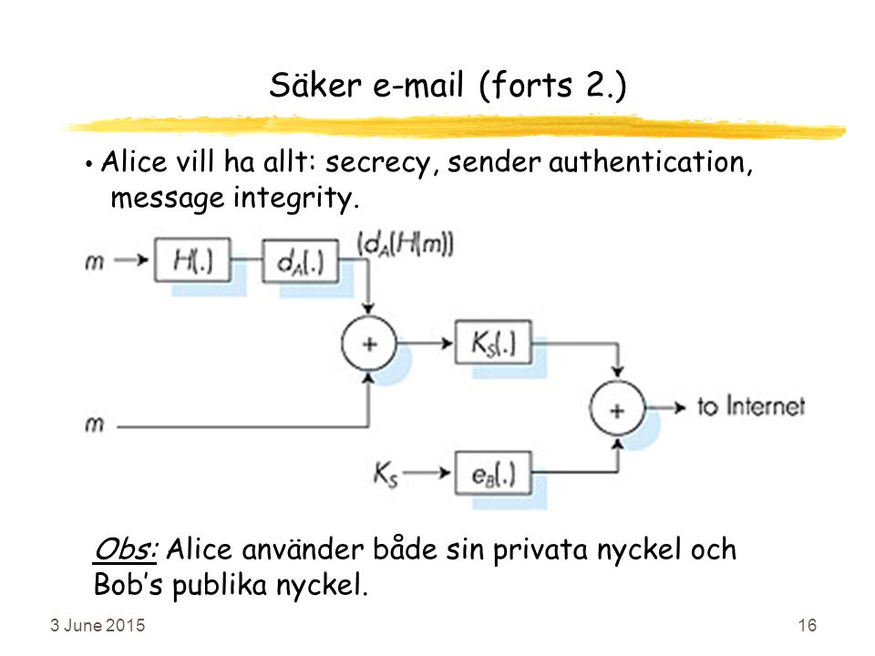 3 June 201516 Säker e-mail (forts 2.) Alice vill ha allt: secrecy, sender authentication, message integrity.