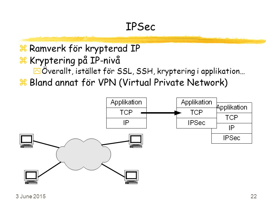 3 June 201522 IPSec zRamverk för krypterad IP zKryptering på IP-nivå yÖverallt, istället för SSL, SSH, kryptering i applikation… zBland annat för VPN (Virtual Private Network)
