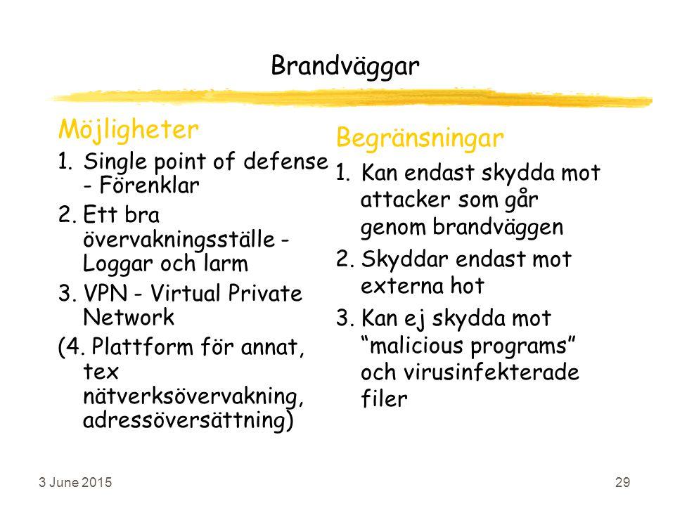 3 June 201529 Brandväggar Möjligheter 1.Single point of defense - Förenklar 2.Ett bra övervakningsställe - Loggar och larm 3.VPN - Virtual Private Network (4.