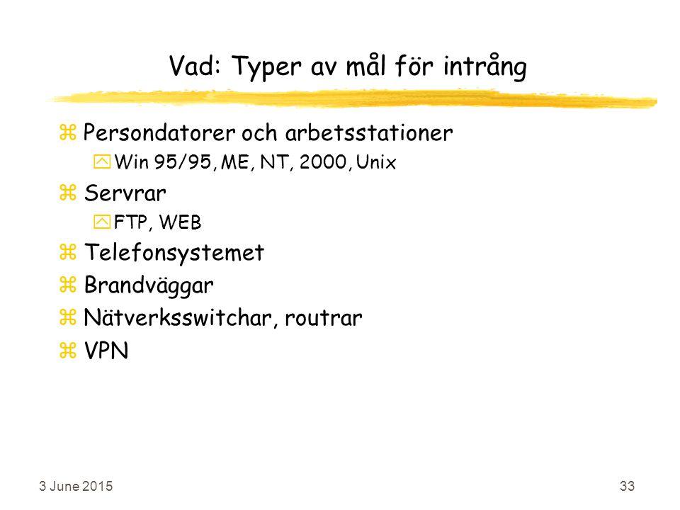 3 June 201533 Vad: Typer av mål för intrång zPersondatorer och arbetsstationer yWin 95/95, ME, NT, 2000, Unix zServrar yFTP, WEB zTelefonsystemet zBrandväggar zNätverksswitchar, routrar zVPN