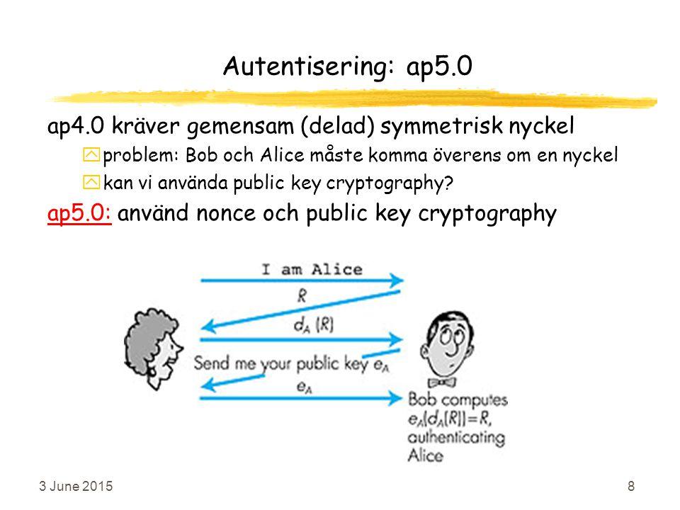 3 June 20158 Figure 7.12 goes here Autentisering: ap5.0 ap4.0 kräver gemensam (delad) symmetrisk nyckel yproblem: Bob och Alice måste komma överens om en nyckel ykan vi använda public key cryptography.