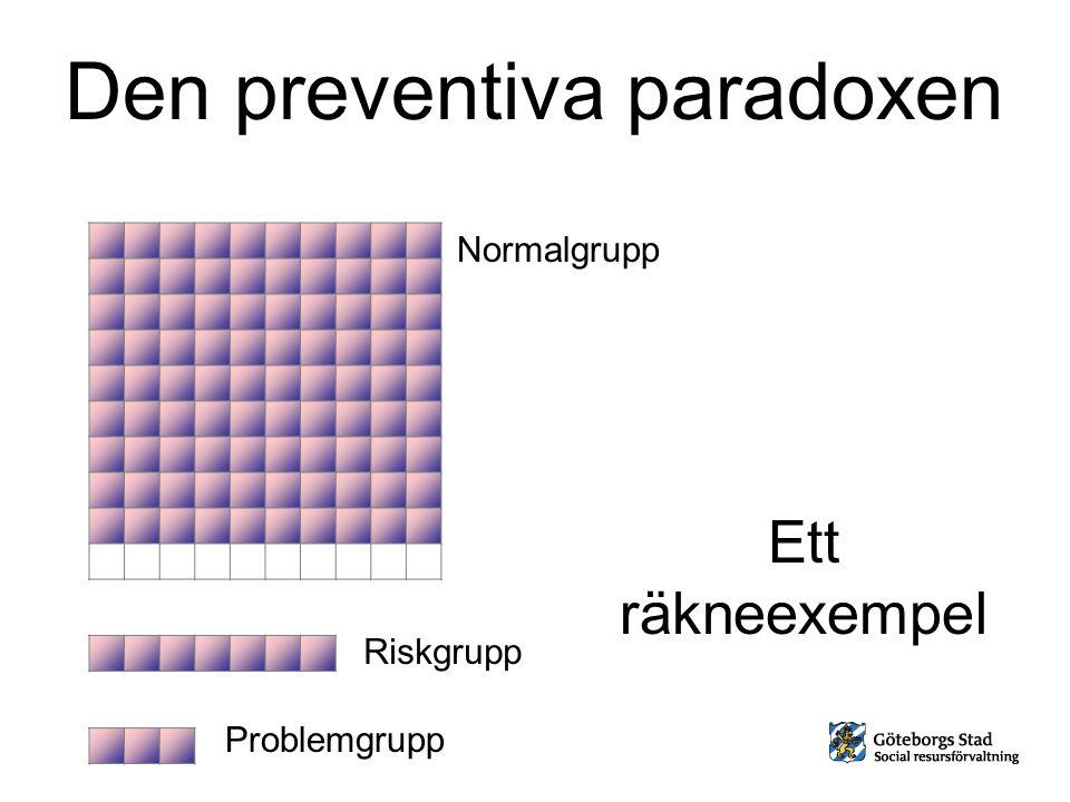 Riskgrupp Problemgrupp Normalgrupp Ett räkneexempel Den preventiva paradoxen