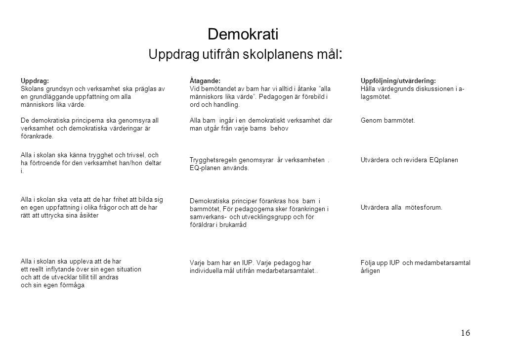 16 Demokrati Uppdrag utifrån skolplanens mål : Uppdrag: Skolans grundsyn och verksamhet ska präglas av en grundläggande uppfattning om alla människors