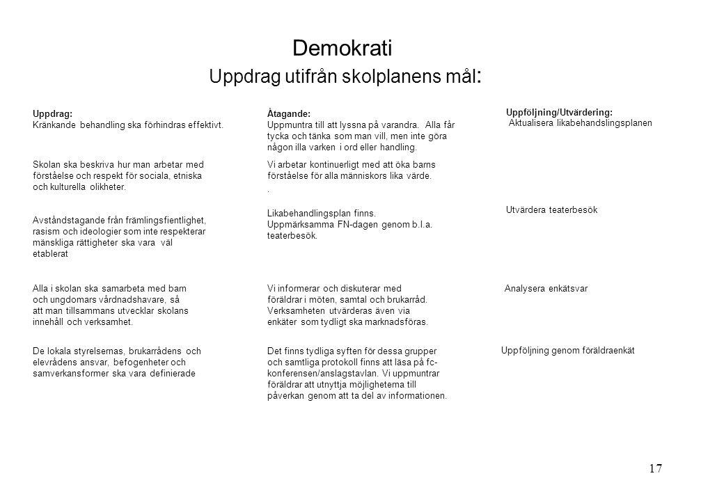 17 Demokrati Uppdrag utifrån skolplanens mål : Uppdrag: Kränkande behandling ska förhindras effektivt. Åtagande: Uppmuntra till att lyssna på varandra
