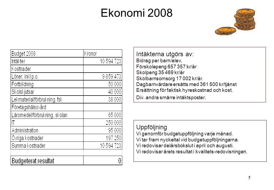 5 Ekonomi 2008 Intäkterna utgörs av: Bidrag per barn/elev, Förskolepeng 657 357 kr/år Skolpeng 35 469 kr/år Skolbarnsomsorg 17 002 kr/år. Dagbarnvårda