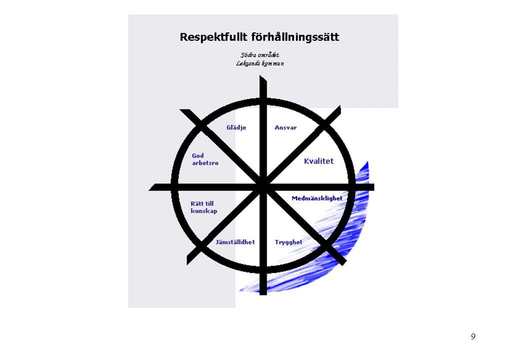 10 Ledningens vision Alla i förskolan/skolan trivs och mår bra.