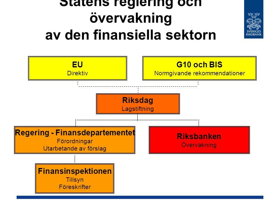 Statens reglering och övervakning av den finansiella sektorn G10 och BIS Normgivande rekommendationer EU Direktiv Riksdag Lagstiftning Riksbanken Över