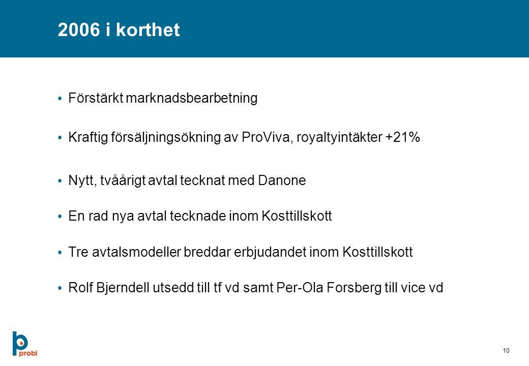 10 2006 i korthet Förstärkt marknadsbearbetning Kraftig försäljningsökning av ProViva, royaltyintäkter +21% Nytt, tvåårigt avtal tecknat med Danone En rad nya avtal tecknade inom Kosttillskott Tre avtalsmodeller breddar erbjudandet inom Kosttillskott Rolf Bjerndell utsedd till tf vd samt Per-Ola Forsberg till vice vd
