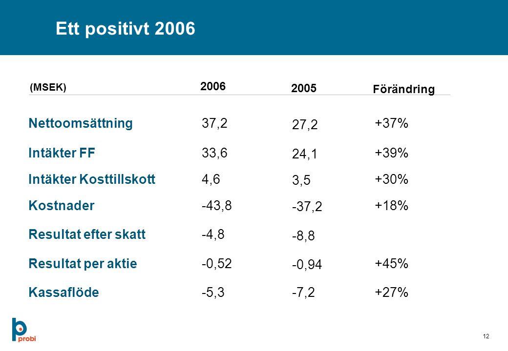 12 Ett positivt 2006 Nettoomsättning37,2 27,2 +37% Intäkter FF33,6 24,1 +39% Kostnader-43,8 -37,2 +18% Resultat efter skatt-4,8 -8,8 Resultat per aktie-0,52 -0,94 +45% Kassaflöde-5,3-7,2+27% 2006 2005 Förändring Intäkter Kosttillskott4,6 3,5 +30% (MSEK)