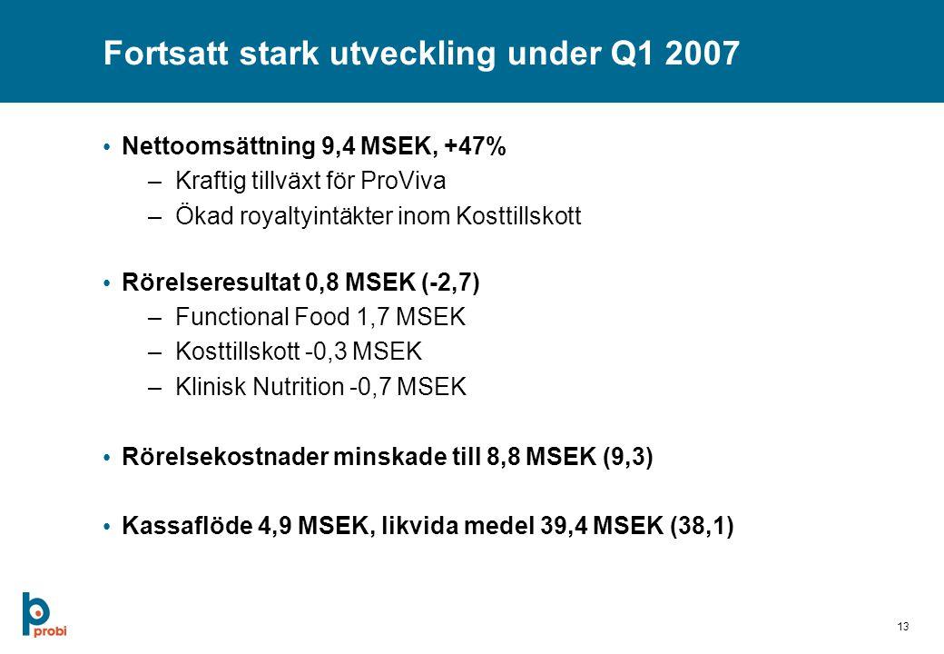13 Fortsatt stark utveckling under Q1 2007 Nettoomsättning 9,4 MSEK, +47% –Kraftig tillväxt för ProViva –Ökad royaltyintäkter inom Kosttillskott Rörelseresultat 0,8 MSEK (-2,7) –Functional Food 1,7 MSEK –Kosttillskott -0,3 MSEK –Klinisk Nutrition -0,7 MSEK Rörelsekostnader minskade till 8,8 MSEK (9,3) Kassaflöde 4,9 MSEK, likvida medel 39,4 MSEK (38,1)