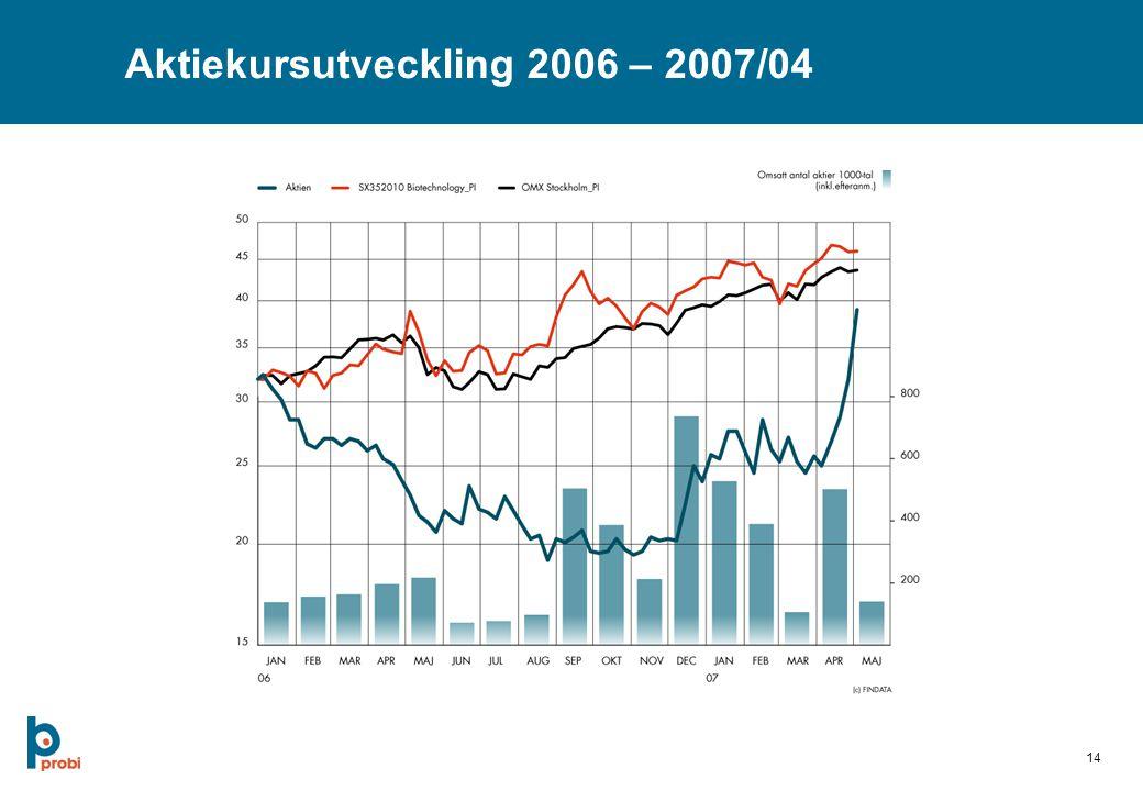 14 Aktiekursutveckling 2006 – 2007/04